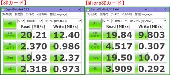 MicroSD&SDベンチ比較