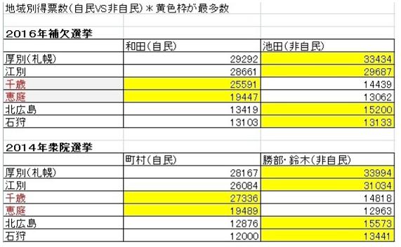 20160429北海道5区補選地域別得票数