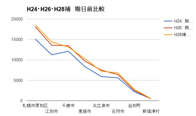 20160428北海道5区期日前投票比較2012,1024,2016
