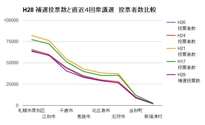 20160428北海道補選当投票数と直近4回衆議院投票者数比較