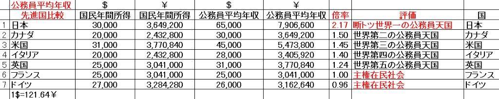 20160623公務員平均年収先進国比較