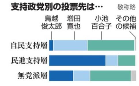 20160725都知事選世論調査