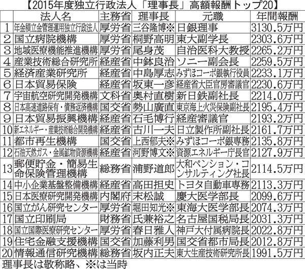 20160926独立行政法人理事長高額報酬トップ20