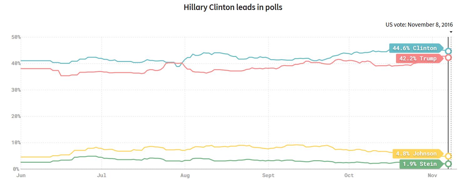 20161111米大統領選支持率の推移