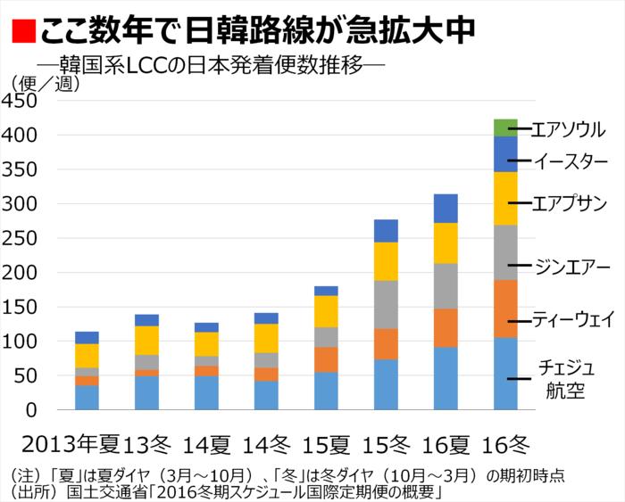 『韓国LCCが日本の空に殺到する理由』 韓国行きだらけの関空 ...