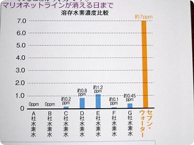 水素水の濃度を比較したグラフ