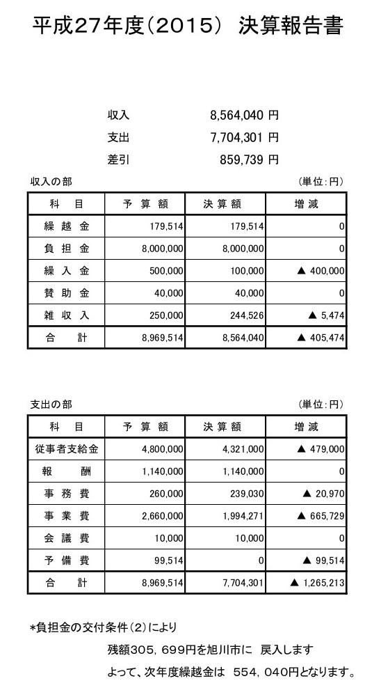 ◆27年度決算報告2 -HP掲載