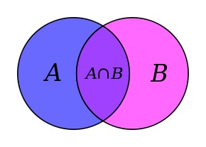 290px-Venn_A_intersect_B.jpg