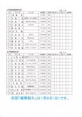 2016-10-30最終戦リストタイスケ決定_0003