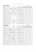 2016-10-30最終戦OVER&ST総合結果表