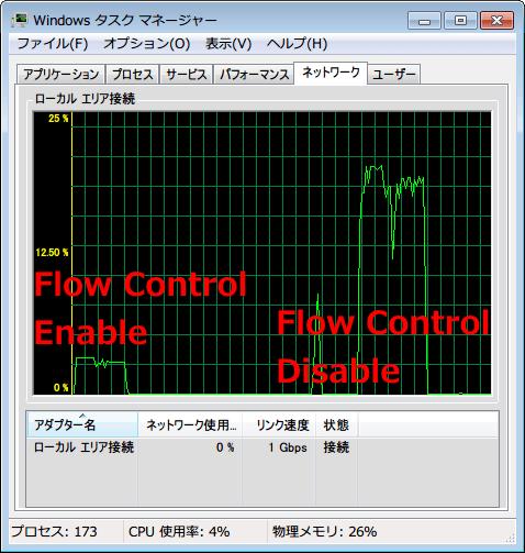 NETGEAR ネットギア アンマネージプラススイッチ ギガ 8ポート スイッチングハブ 管理機能付 無償永久保証 GS108E-300JPS Flow Control Disable および Enable で回線速度測定中の Windows タスクマネージャー ネットワークタブ