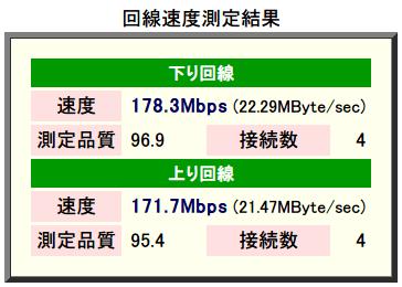 速度測定システム Radish Networkspeed Testing マルチセッション版 東京β版 測定方向:両方向 測定精度:高 データタイプ:圧縮効率低 接続数 最少 1 ~ 最大 16、下り回線 速度 178.3 Mbps 測定品質 96.9 接続数 4、上り回線 速度 171.7 Mbps 測定品質 95.4 接続数 4 2015年2月計測(バッファロー BHR-4GRV ファームウェアバージョン Ver.1.96)