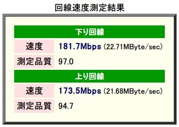 速度測定システム Radish Networkspeed Testing 測定サーバー 東京 測定方向:両方向 測定精度:高 データタイプ:圧縮効率低、下り回線 速度 181.7 Mbps 測定品質 97.0、上り回線 速度 173.5 Mbps 測定品質 94.7 2015年2月計測(バッファロー BHR-4GRV ファームウェアバージョン Ver.1.96)