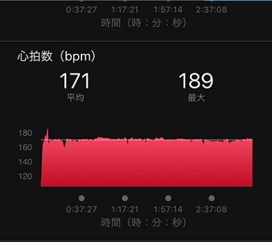 2016大阪マラソン心拍