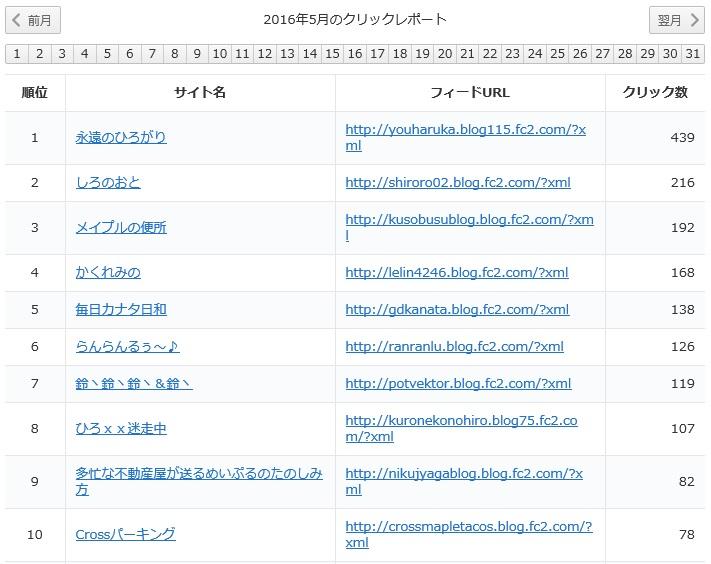yukari2016年5月レポート