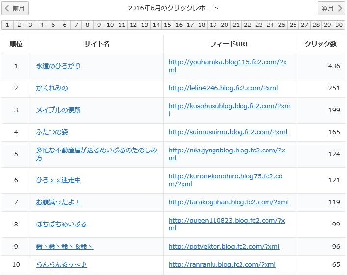 yukari2016年6月レポート