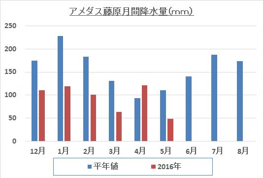 藤原降水量推移実績201606