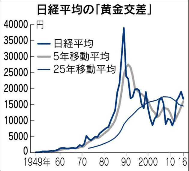 日経平均黄金交差20161018