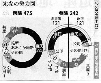 16.1.1朝日・衆参の勢力図