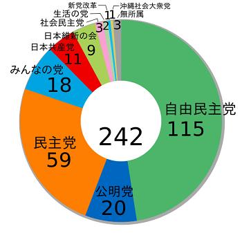 2013年参院選結果