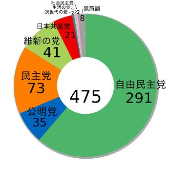 2014年衆院選結果