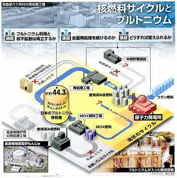 14.1.11朝日・核燃とプルトニウム - コピー