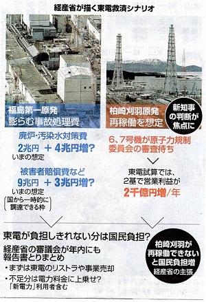 16.10.17朝日・東電救済シナリオ