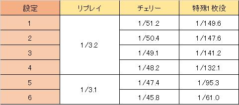 南国物語スペシャル 小役確率・低確