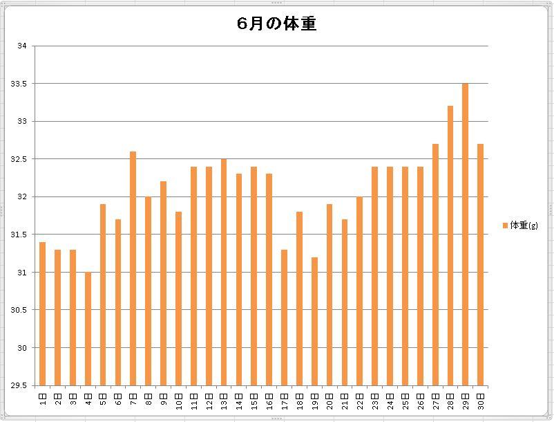 6月の体重2016棒グラフ