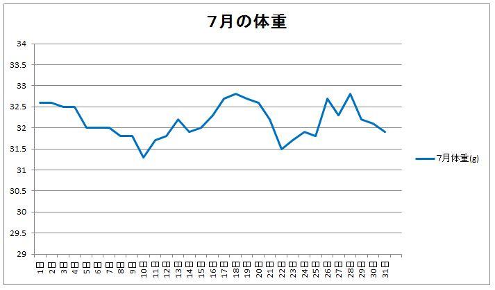 7月の体重