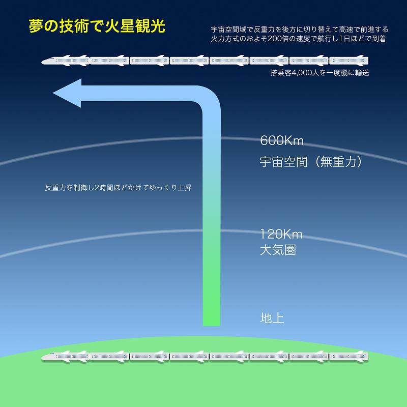 移動手段の解説図