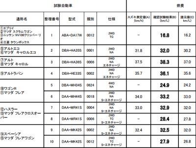アルト燃費は38.3km/L