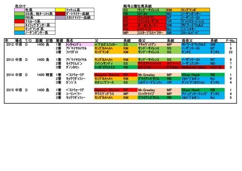プロキオンS12-15年