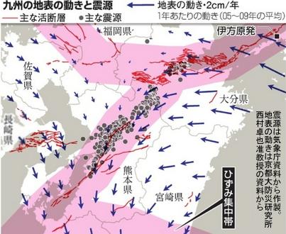 九州の地表移動と今回の震源