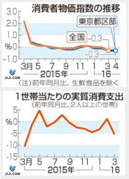 16年3月物価と消費支出