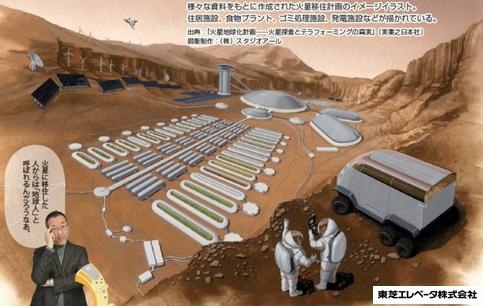 火星の地球化計画