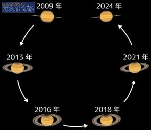 土星の輪の傾き