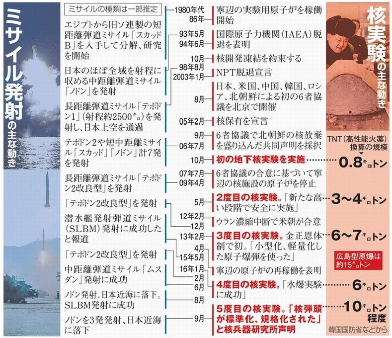 北朝鮮の軍事開発1