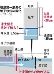 福島原発凍土壁