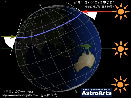 冬至の太陽と満月の位置関係