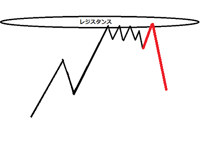 FX 短期足の説明図②