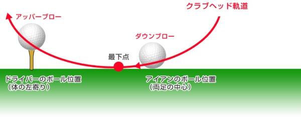 ボール位置