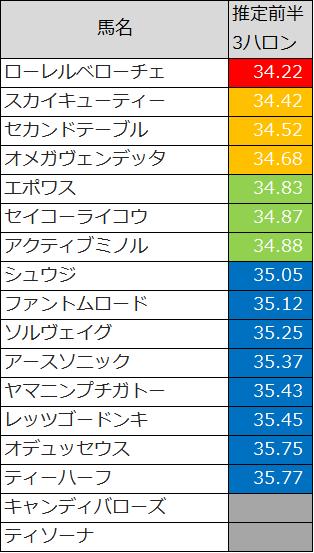 2016函館SS推定前半3ハロン