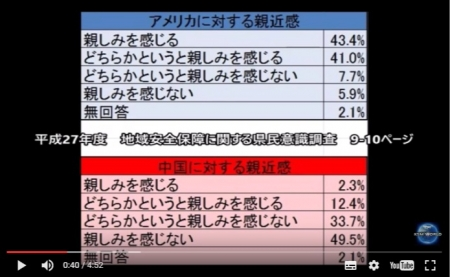 【動画】沖縄県知事公室が行った県民意識調査「中国に親近感を持っている3 5 」「中国に良くない印象を持ってる人89 4 」 [嫌韓ちゃんねる ~日本の未来のために~ 記事No11279
