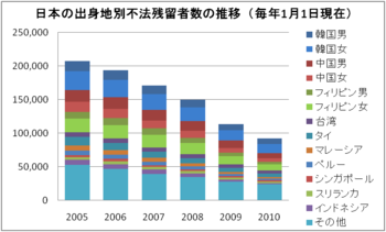 350px-Illegal_foreign_residents_in_Japan.png