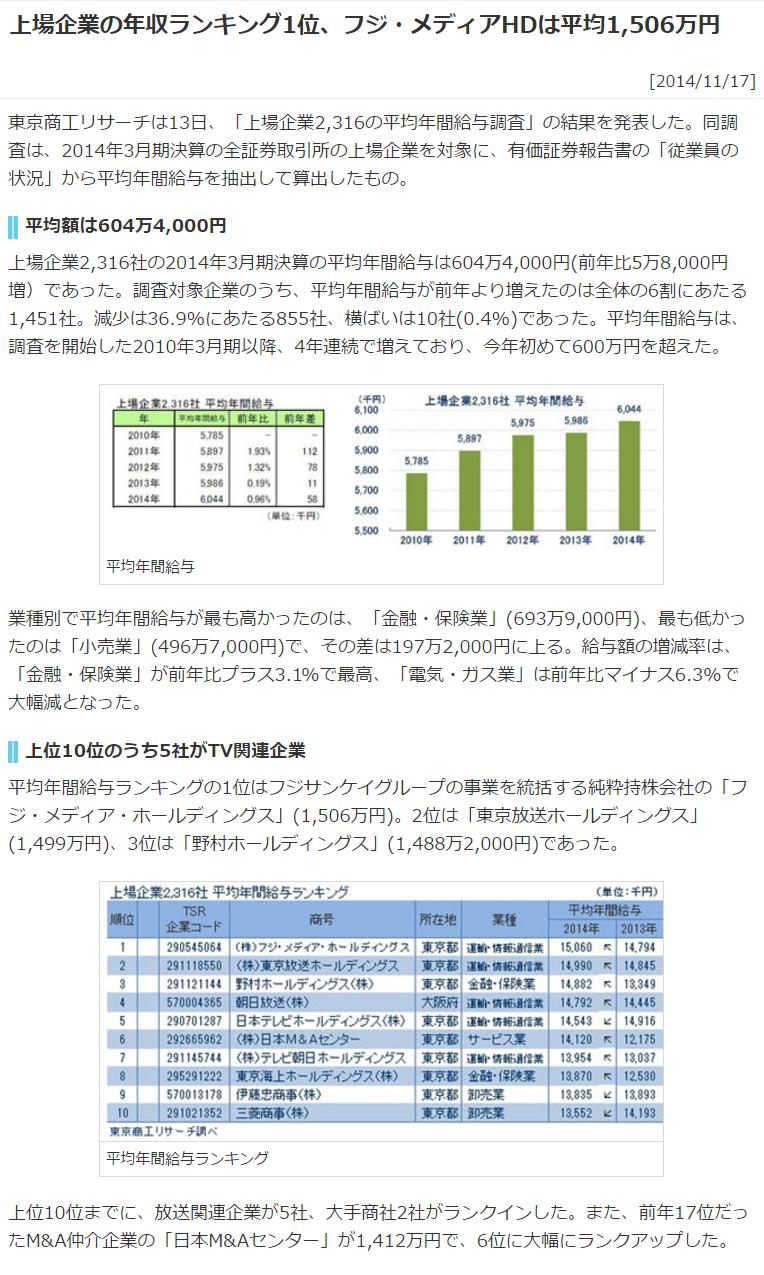 上場企業の年収ランキング1位、フジ・メディアHDは平均1,506万円