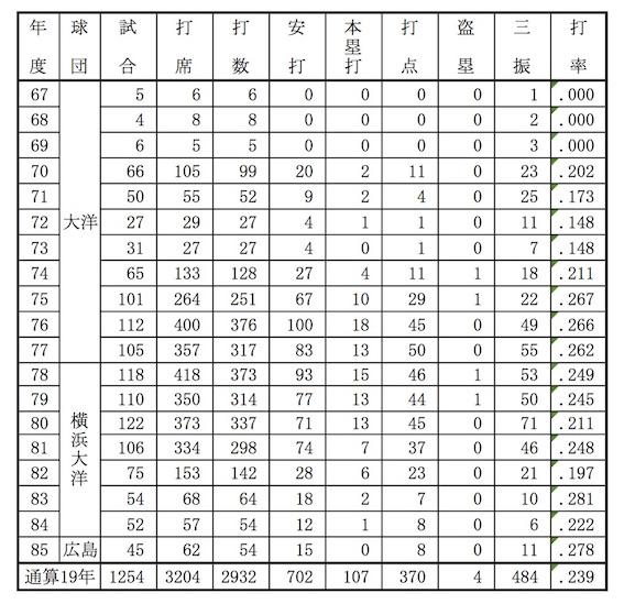 福嶋久明選手年度別打撃成績