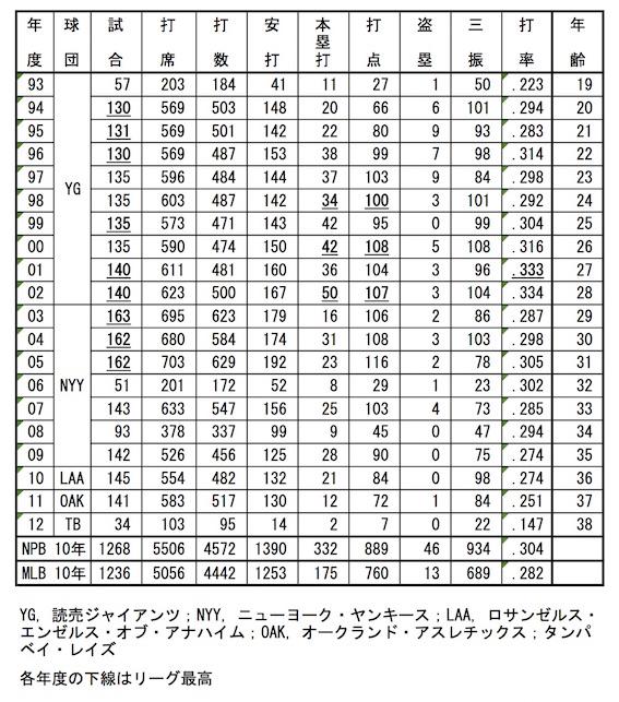 松井秀喜 打撃成績