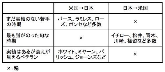 日米移籍の時期