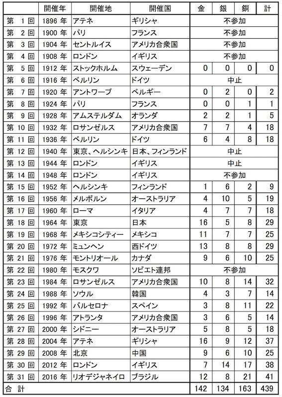 夏期オリンピック日本のメダル獲得